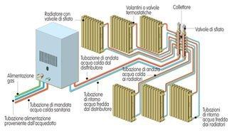 Schema di un impianto termico